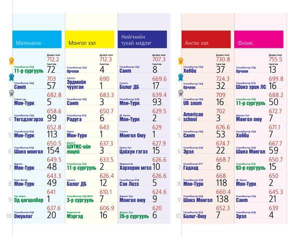 Дунд сургуулиудын чансаа 2013 | www baabar mn | Шилдэг